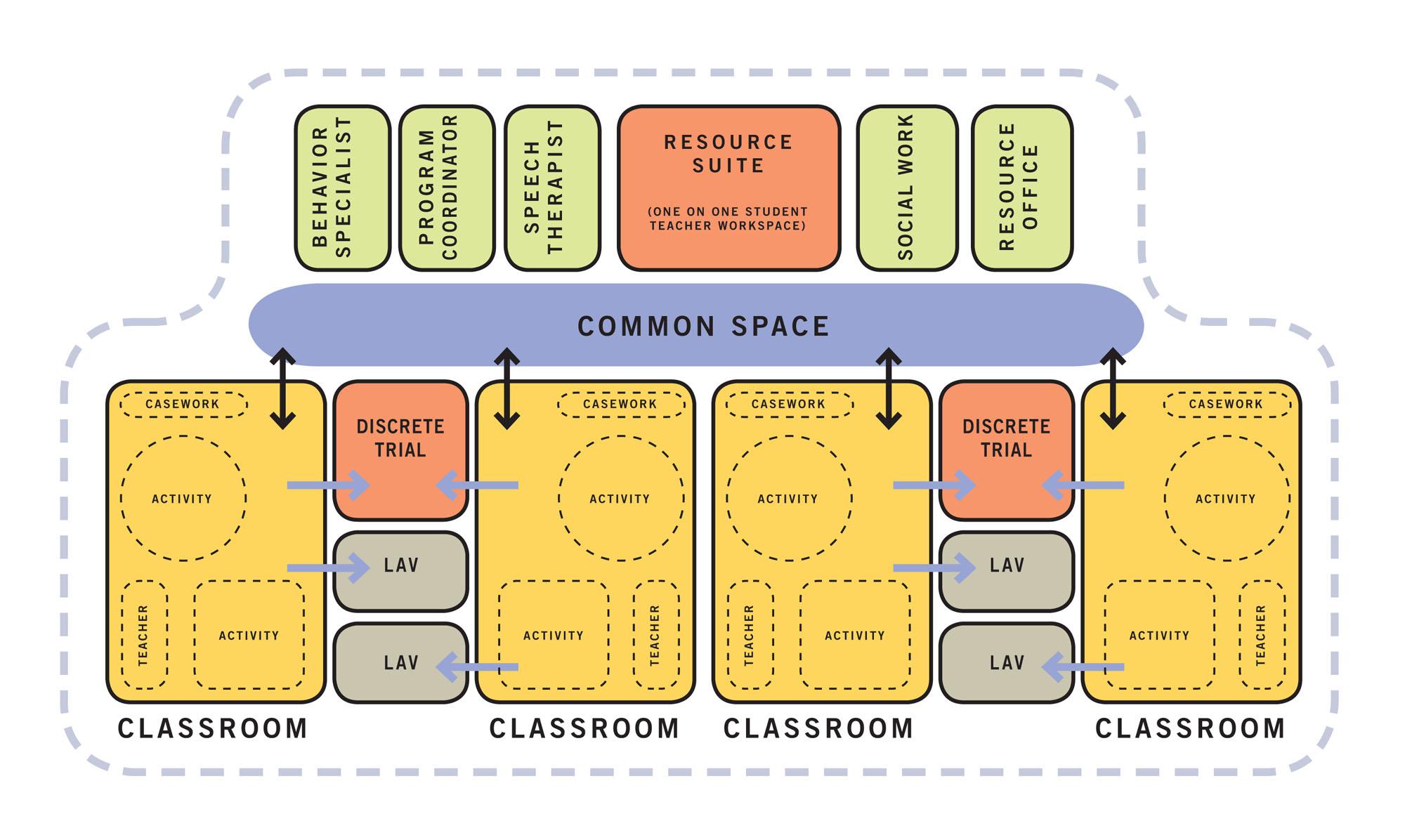 School organization diagram